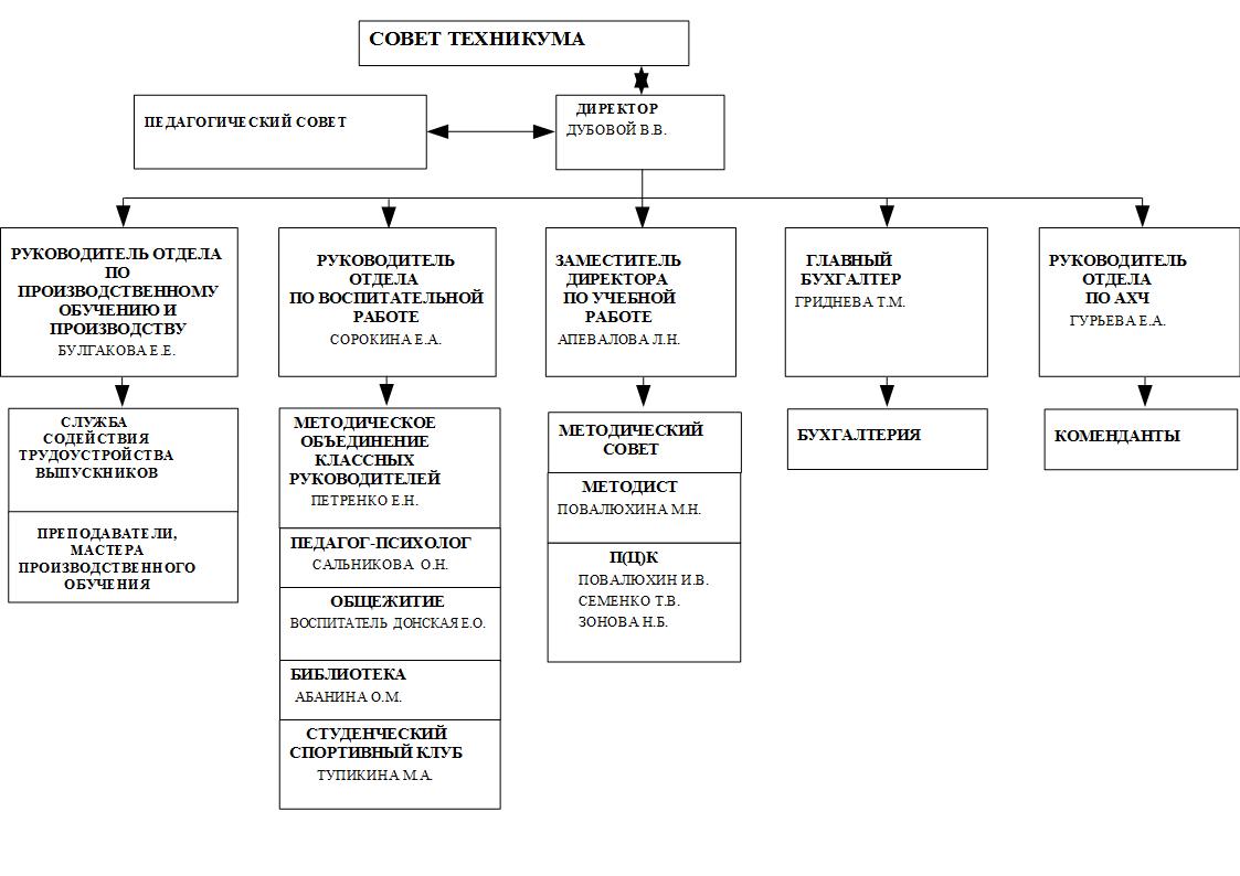 Структура и органы управления техникумом